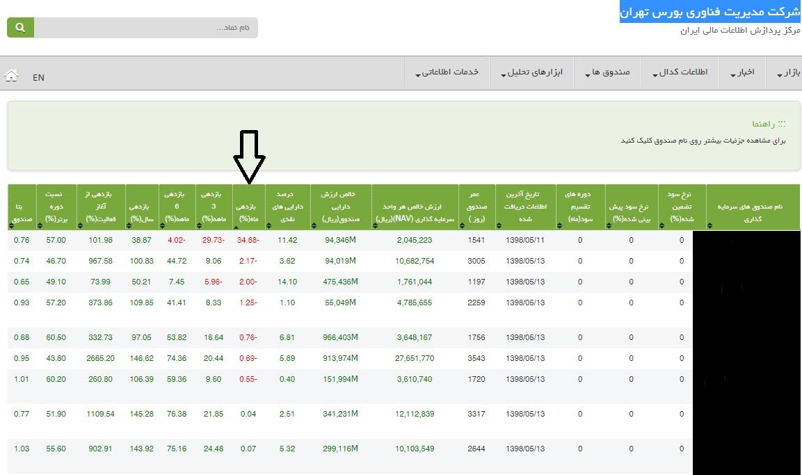 مقایسه صندوق های در سهام