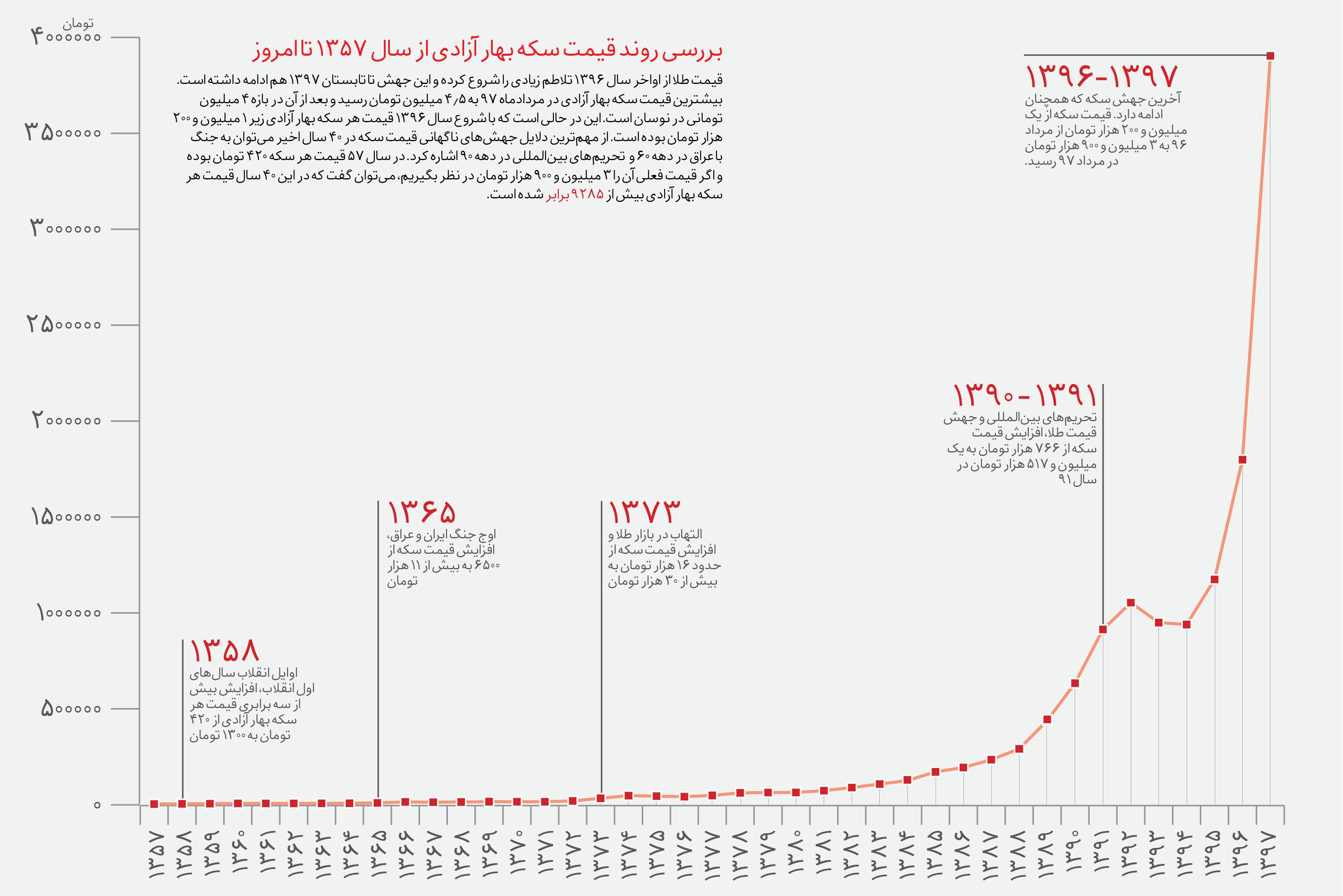 نمودار قیمت طلا طی 30 سال گذشته