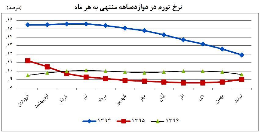 عامل اصلی افزایش نرخ تورم در ایران افزایش نقدینگی است
