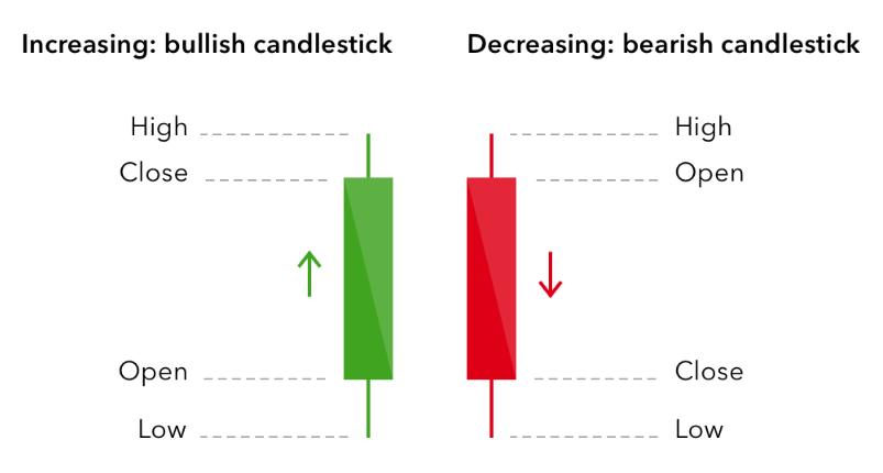 نمودار شمعی ژاپنی یا کندل استیک(Candlestick)در تحلیل تکنیکال