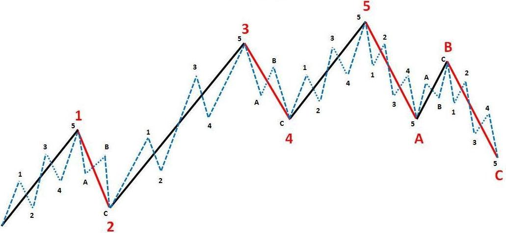 امواج الیوت در تحلیل تکنیکال