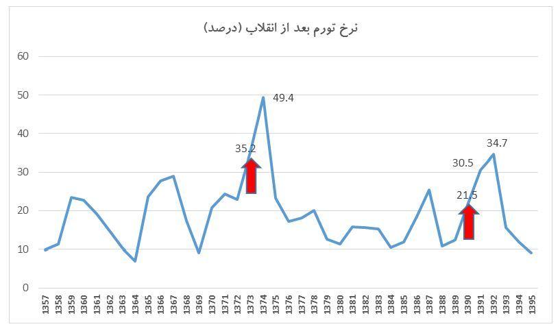بررسی نرخ تورم بعد از انقلاب