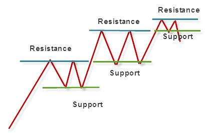 خطوط حمایت و مقاومت در تحلیل تکنیکال