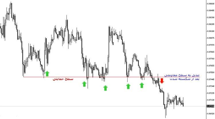 مقاومتِ شکسته شده که تبدیل به حمایت شده را قبل از خرید و فروش سهام جدی بگیرید