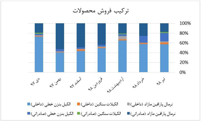 نمودار ترکیب فروش سال 98 آلکیل بنزن خطی (LAB)، آلکیلات سنگین (HAB) و نرمال پارافین در شرکت شرکت صنایع شیمیایی ایران با نماد سهام شیران