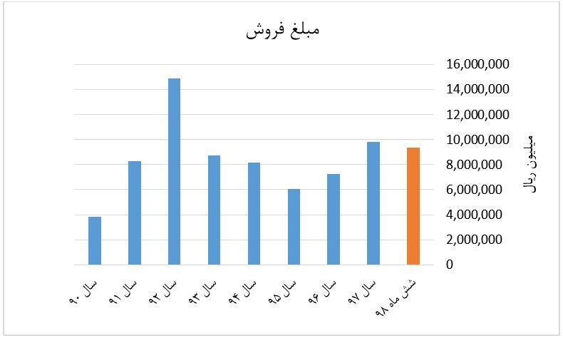 نمودار مبلغ فروش شیران از سال 90 تا 98