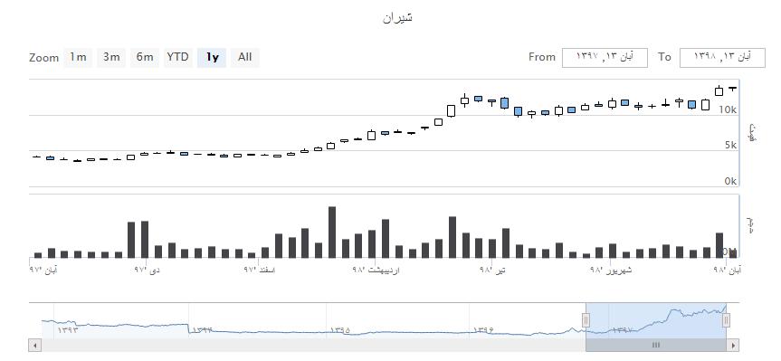 نمودار شرکت صنایع شیمیایی ایران (شیران) در آبان 97 تا 98