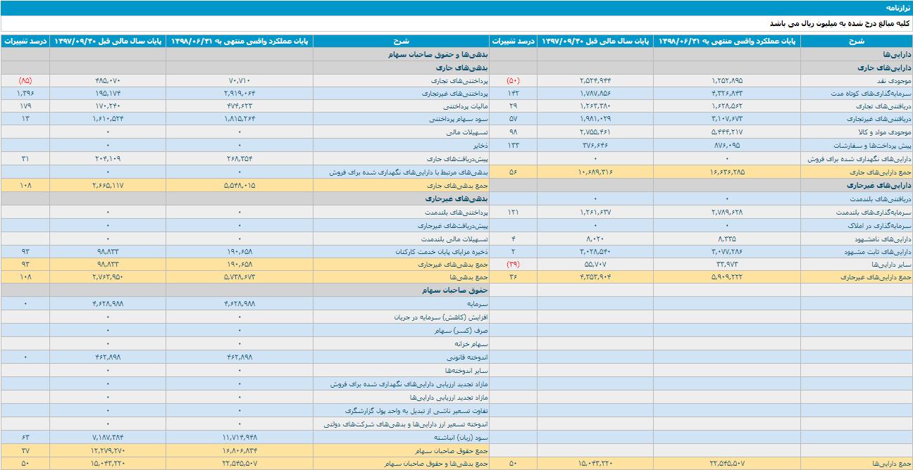 اطلاعات ترازنامه 9 ماهه منتهی به سال مالی منتهی به1398/09/30شیران