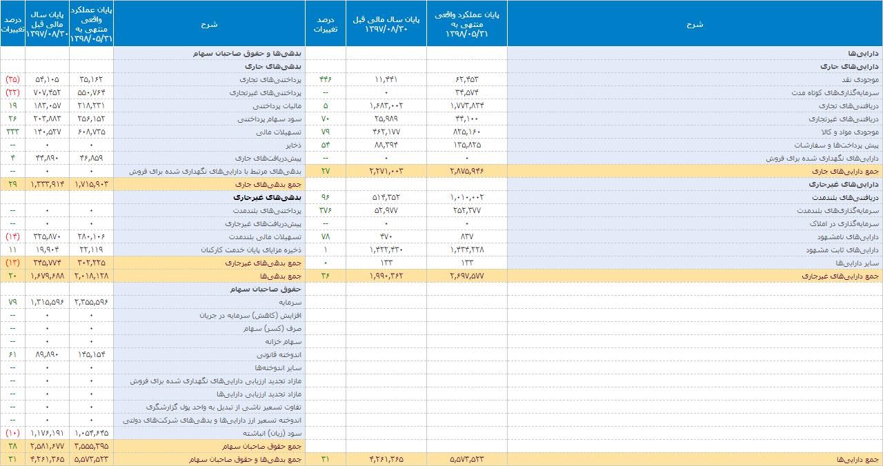 ترازنامه سهام چکاپادر سال مالی منتهی به 1398/08/30