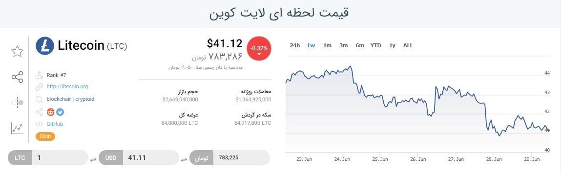 قیمت لایت کوین تا 9 تیر 99