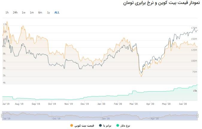 نمودار خطی بیت کوین در از تیر ماه 98 تا تیر ماه 99