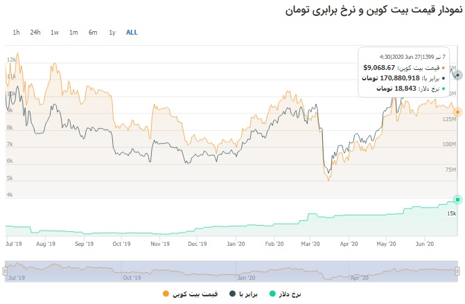نمودار رشد بیت کوین از سال گذشته تاکنون