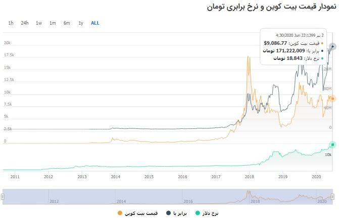 نمودار قیمت بیتکوین 2011 تا سال 2020