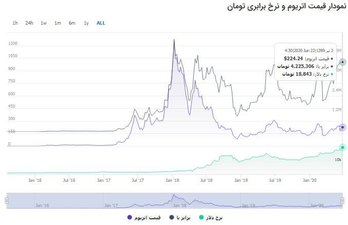 نمودار قیمت اتریوم از سال 2015 تا 2020