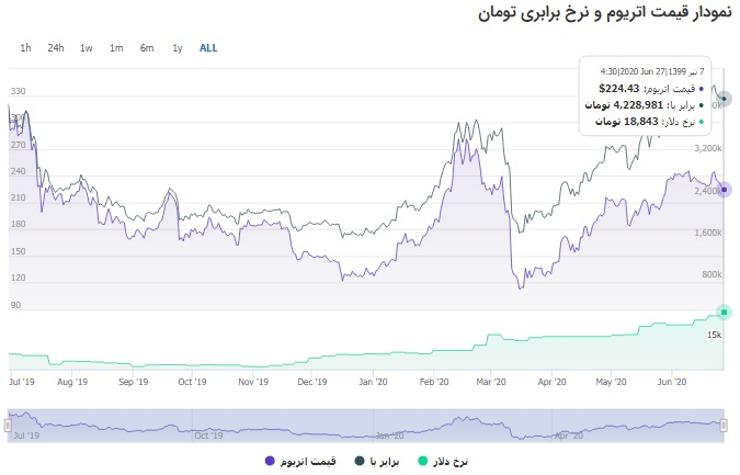 نمودار رشد ارز دیجیتال اتریوم از سال گذشته تاکنون