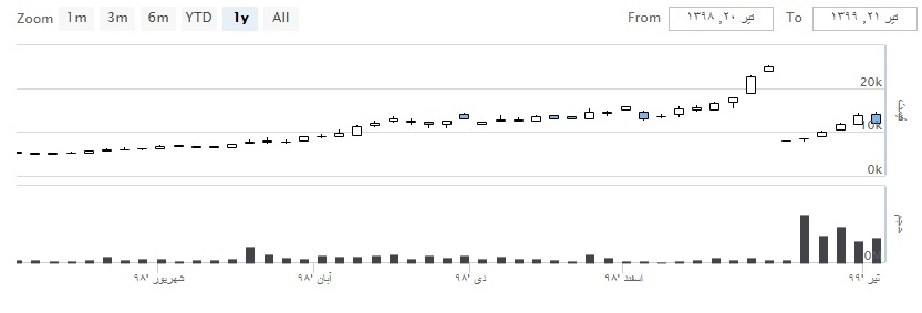 نمودار شاخص کل و قیمت سهام چکاپا از تیر 98 تا تیر 99