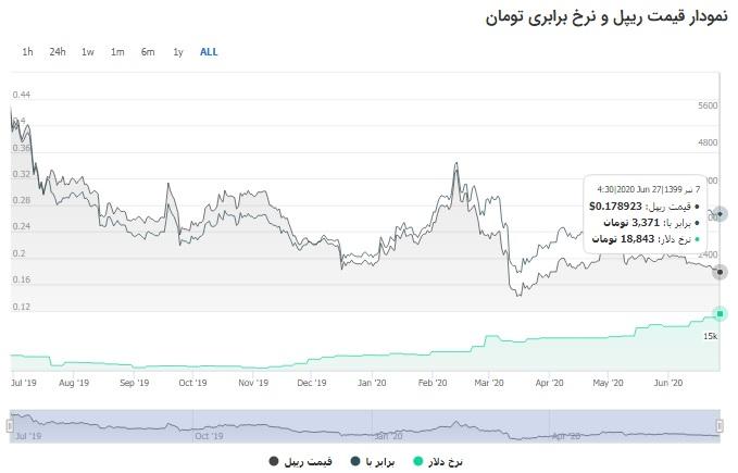 نمودار تغییرات قیمت ریپل در یک سال گذشته