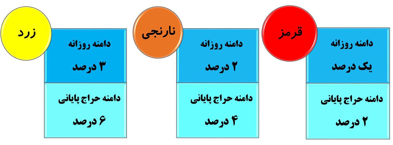 دامنه روزانه و دامنه حراج پایانی در سه تابلو زرد نارنجی و قرمز: