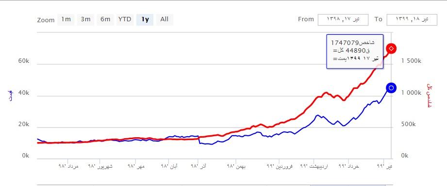 نمودار خطی قیمت سهام شیران (تیر 98 تا تیر 99)