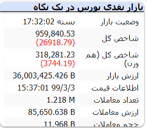 گزارش بازار بورس امروز شنبه – ۳ خرداد ۱۳۹۹