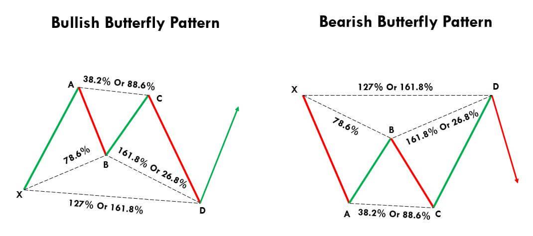 آموزش الگوهای هارمونیک پرطرفدار در تحلیل تکنیکال و نحوه تشخیص آنها