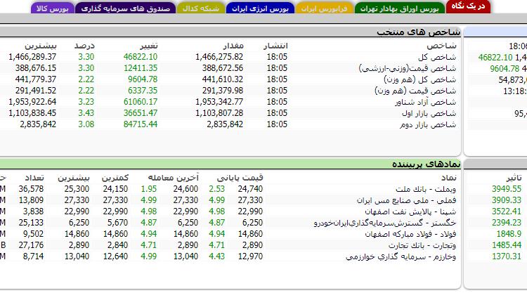 گزارش بازار بورس امروز شنبه – 7 تیر ۱۳۹۹