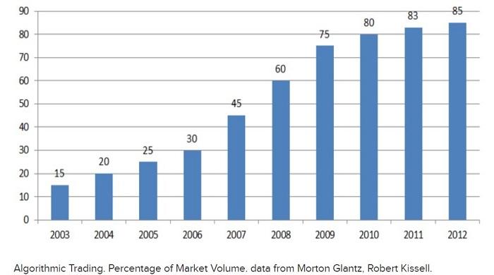 روند رشد معاملات الگوریتمی از ۲۰۰۳ تا ۲۰۱۲