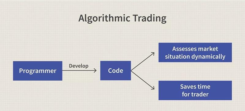 معاملات الگوریتمی چگونه عمل می کنند؟