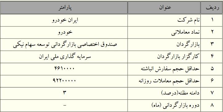 آغاز عملیات بازارگردانی شرکت ایران خودرو (خودرو)
