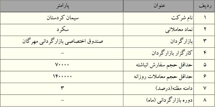 آغاز عملیات بازارگردانی شرکت سیمان کردستان (سکرد)