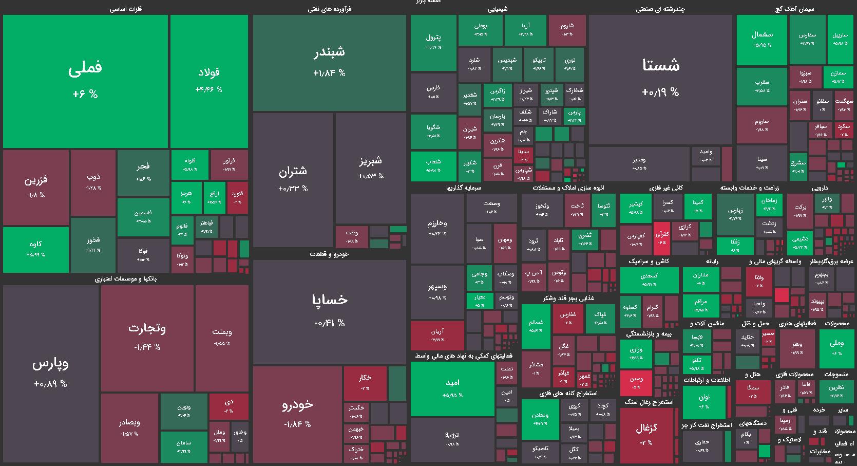 نقشه بازار بورس سه شنبه 5 اسفند