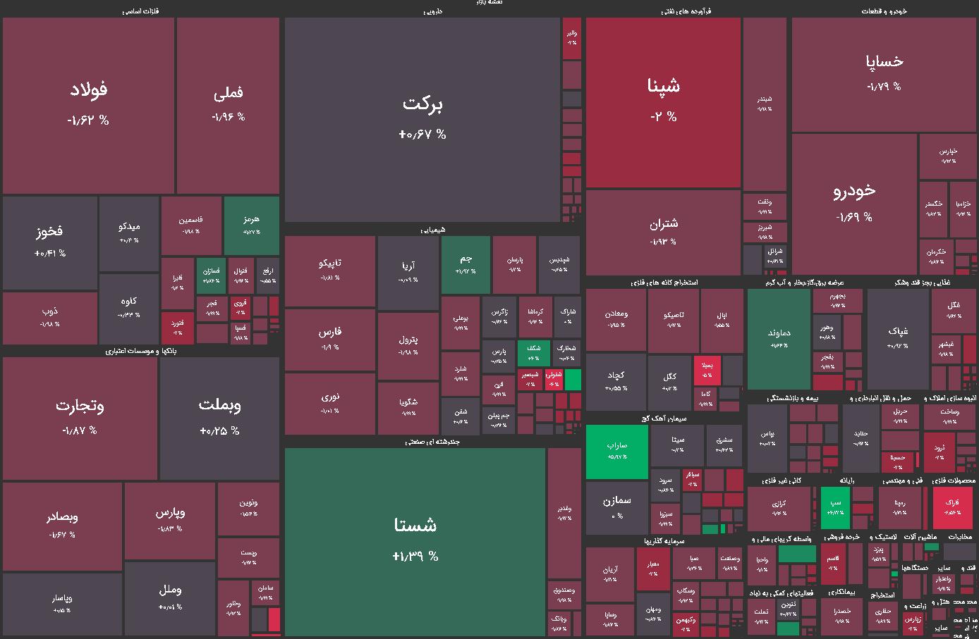 نقشه بازار بورس چهارشنبه 25 فروردین 1400