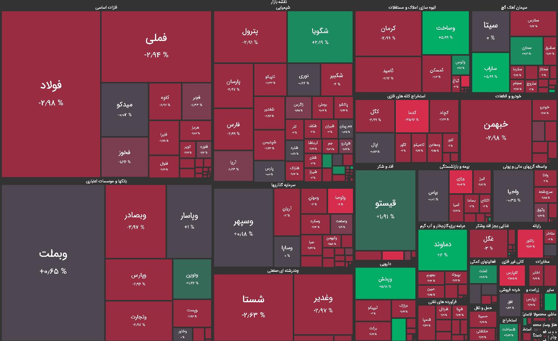 نقشه بازار بورس امروز دوشنبه 13 اردیبهشت