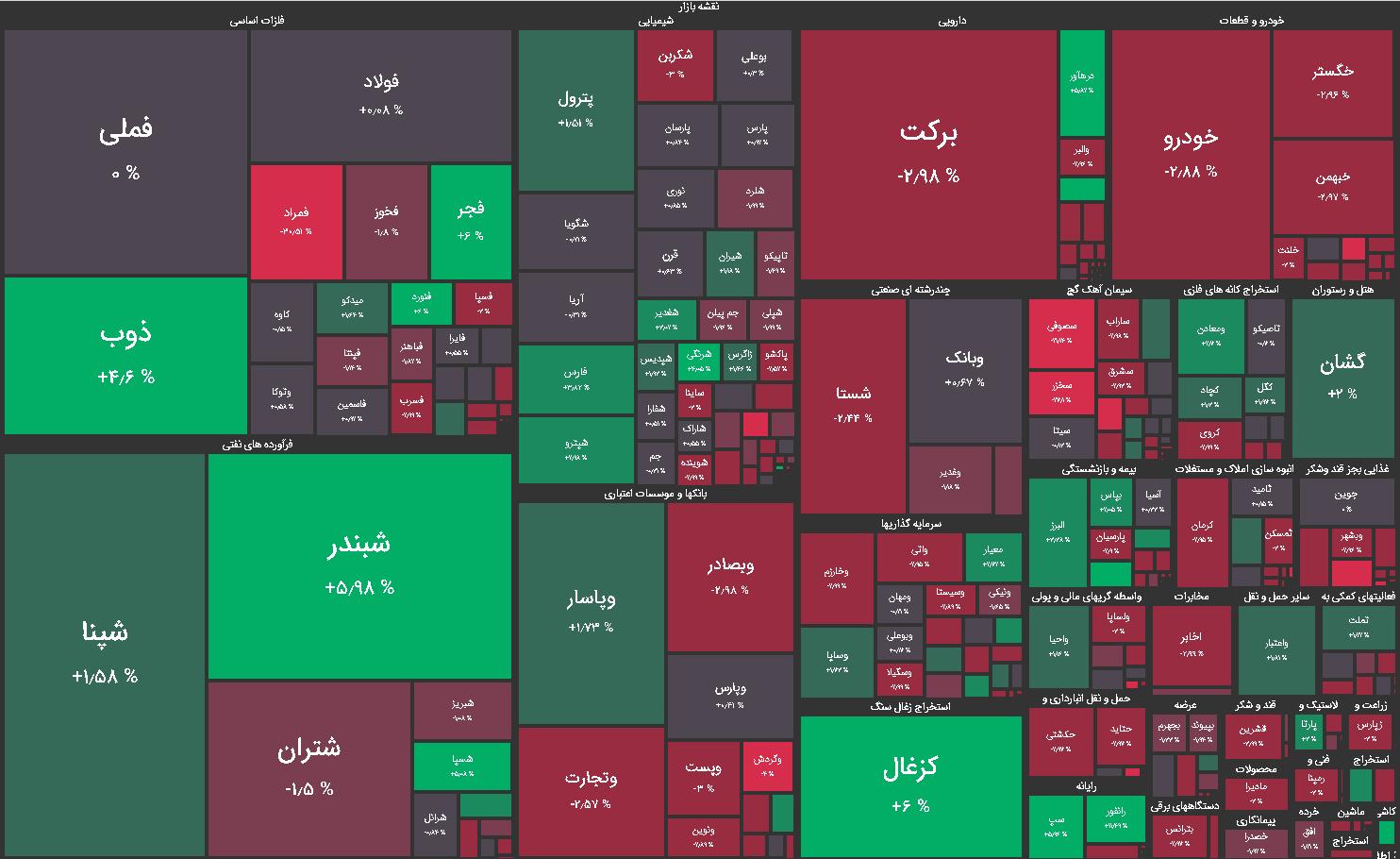 نقشه بازار بورس امروز چهارشنبه 22 اردیبهشت ماه 1400