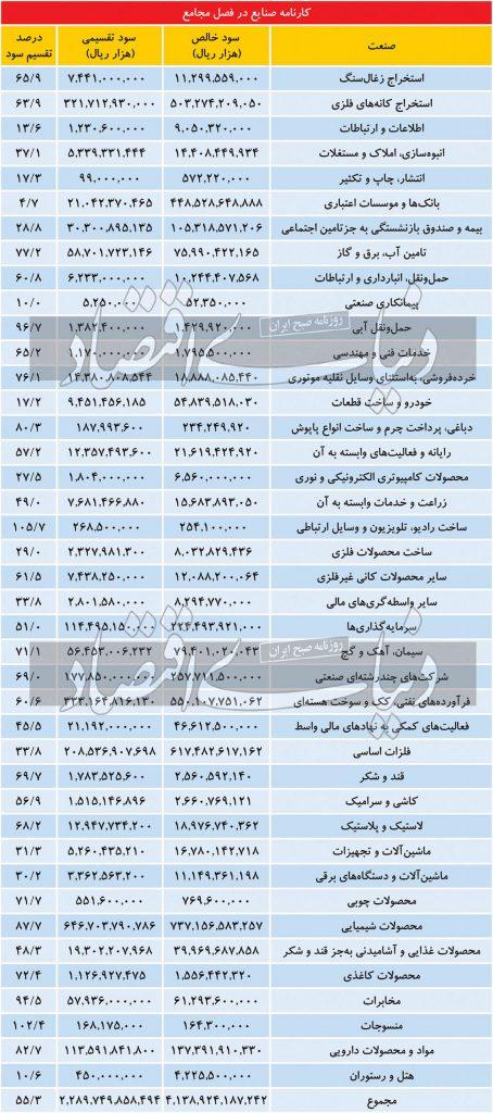 لیست درصد تقسیم سود در ۴۱ صنعت منتشر شد