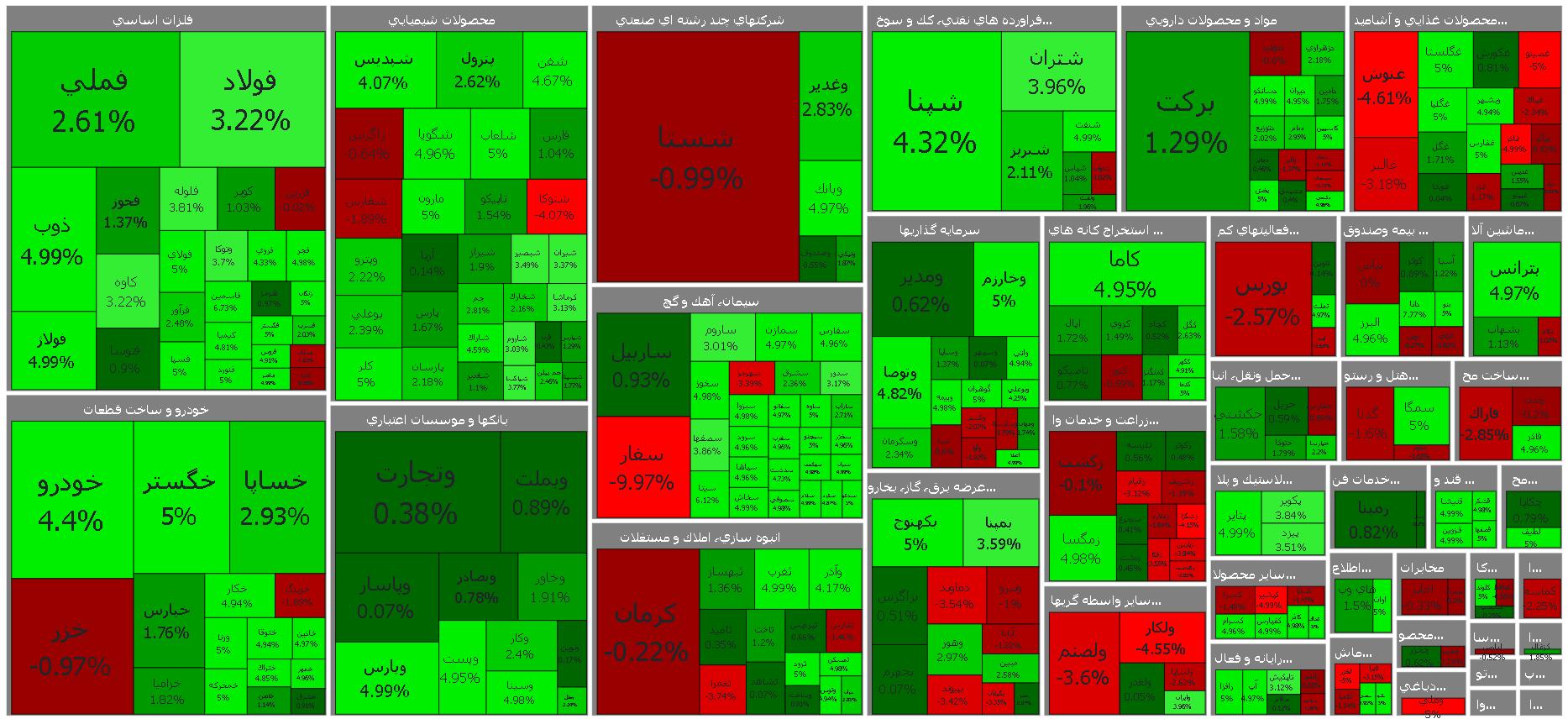 نقشه بازار بورس امروز یکشنبه 20 تیر ماه