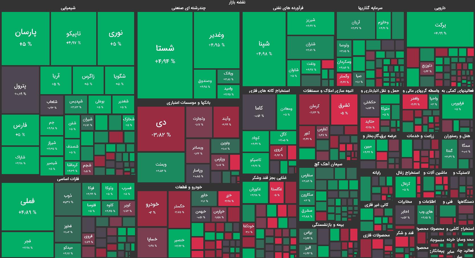 نقشه بازار بورس امروز چهارشنبه 13 مرداد