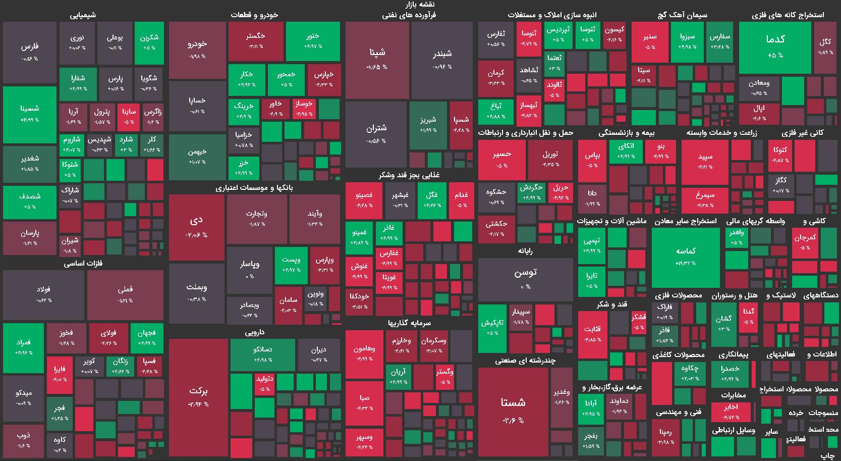 نقشه بازار بورس امروز چهارشنبه 24 شهریور