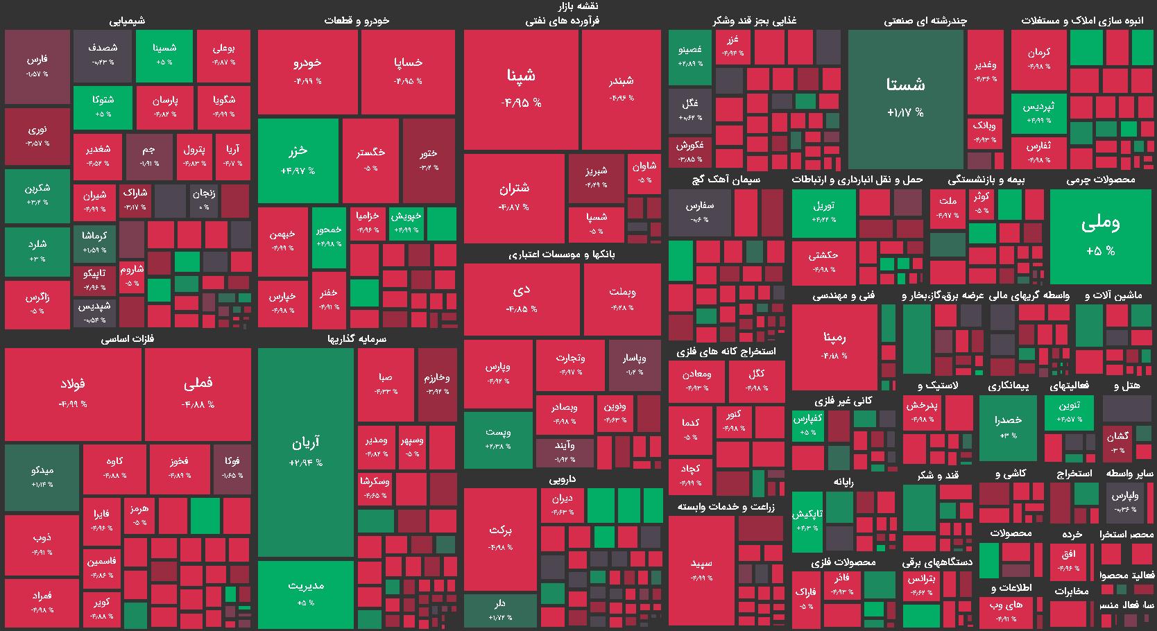 نقشه بازار بورس امروز - شنبه 27 شهریور